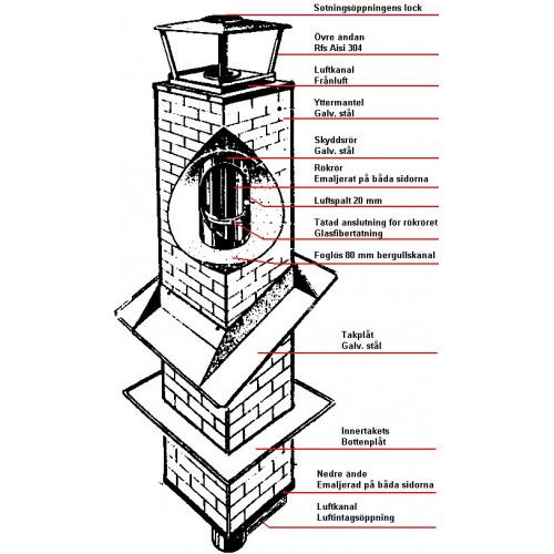 Trippelmantlad skorsten 1500 mm, uppbyggnad